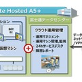 「FUJITSU Cloud IaaS Private Hosted A5+ for Windows Server」構成図【強化】
