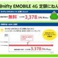 @nifty EMOBILE 4G 定額にねんの料金イメージ