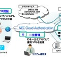 「NEC Cloud Authentication」の概要