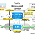 「Traffic Management Solution」イメージ