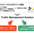 「Traffic Management Solution」の導入メリット