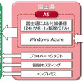 「FUJITSU Cloud PaaS A5 for Windows Azure」の提供構成図