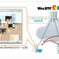 「WebRTC chat on SkyWay」の仕組み