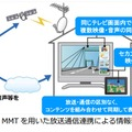 MPEG-2 TSに代わる新多重化方式「MMT」、対応装置をNHKが開発 画像