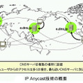 IP Anycast技術の概要