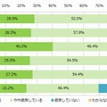 「スマホ依存」の自覚が8割超え、7割以上のユーザーが寝床でもスマホ 画像