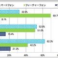 スマホ利用率は6割超、20代では約94%に……総務省調べ 画像