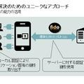 Nok Nok Labsが日本市場への参入を表明、FIDO推進加速へ 画像