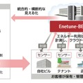 「FUJITSU Intelligent Society Solution Enetune-BEMS」サービスイメージ