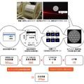 光ファイバで2ペタビットの伝送に成功、ブルーレイ1万枚を1秒で……KDDI研 画像