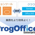 ProgOffice Enterprise製品イメージ