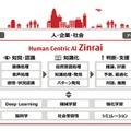 富士通、人工知能研究30年の成果を「Zinrai」として体系化 画像