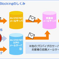 Outbound Port25 Blockingのしくみ