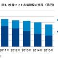 映像ソフト市場規模の推移(億円)