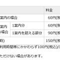 「104」の料金(NTT東西)