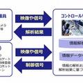 ICTで警備を強化、NECとALSOKが協業 画像