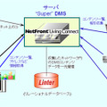 「NetFront Living Connect」とLinterの連携
