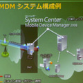 Microsoft System Center Mobile Device Manager 2008(SCMDM)のシステム構成