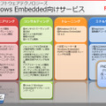 Windows Embedded向けサービス
