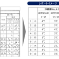 NTT東、食品温度管理をIoT化!24時間監視も可能なサービスを9月30日スタート