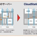 「CloudStation E」の特徴