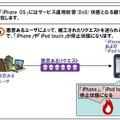「iPhone OS」脆弱性による影響