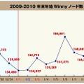 2009〜20010年の年末年始におけるWinnyノード数の推移