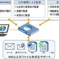 Clearwell E-Discovery Platformのソリューションイメージ
