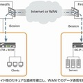 「BIG-IP WAN Optimization Module」のiSessionsによる高速化イメージ
