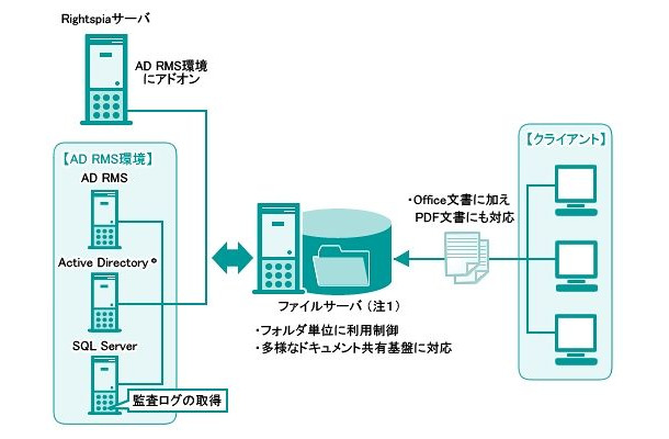 「Rightspia for Secure Documents」システム構成イメージ