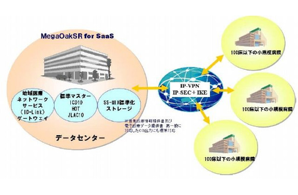 「MegaOakSR for SaaS」利用イメージ