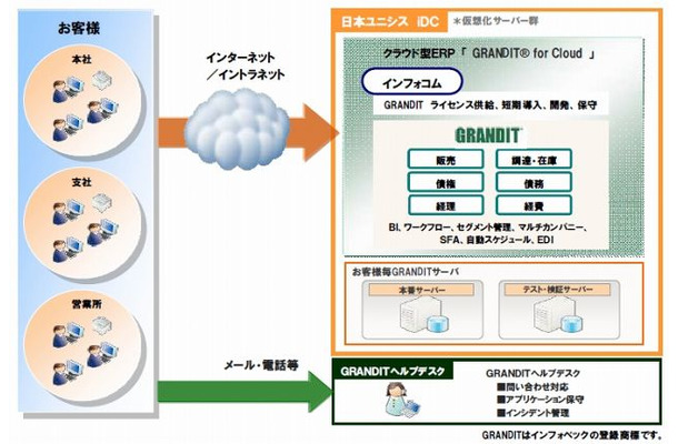 GRANDIT for Cloud利用イメージ