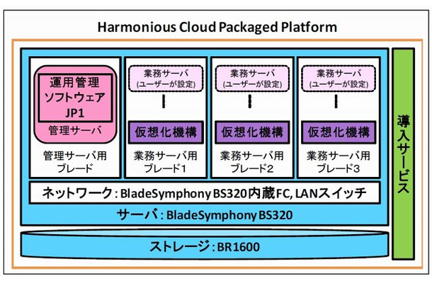 「Harmonious Cloud Packaged Platform」のシステムイメージ