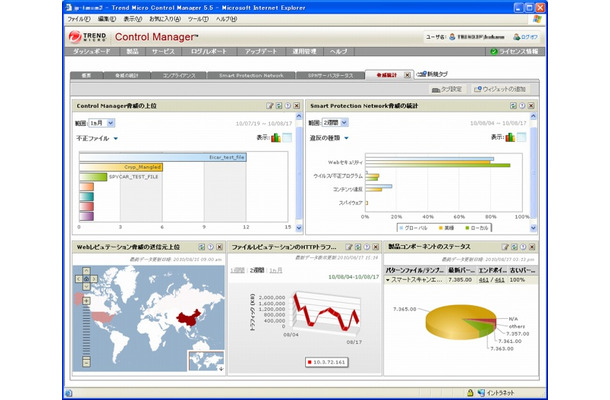 Trend Micro Control Managerアドバンス5.5の管理画面(ダッシュボード)