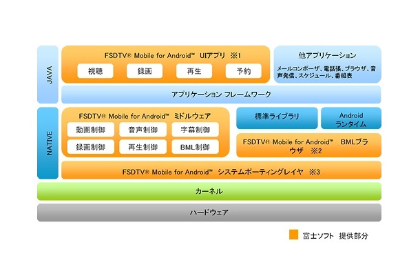 FSDTV Mobile for Android構成図