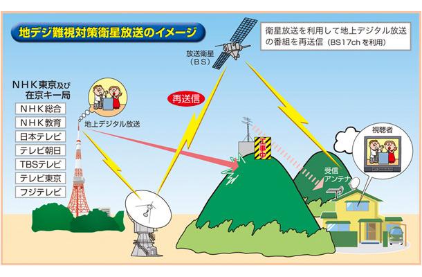 地デジ視聴可能な「地デジ難視対策衛星放送」、工事遅れ世帯に一時提供 ...
