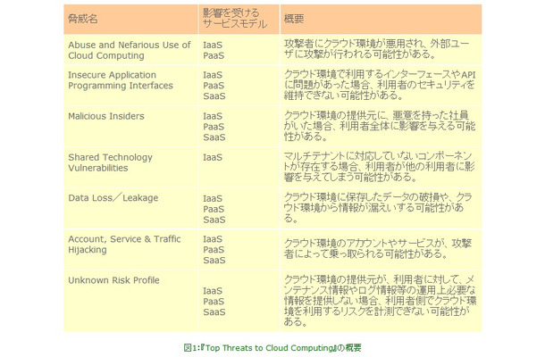 図1:『Top Threats to Cloud Computing』の概要