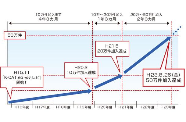 光 テレビ eo eo光テレビ(戸建て向け)