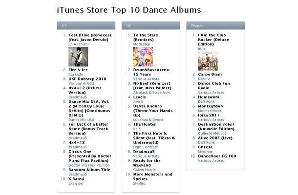 iTunes Store Top 10 Dance AlbumsのUS1位にJIN AKANISHIのアルバムが