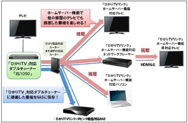 NTTぷらら、「ひかりTVリンク」ホームサーバー機能の提供を開始 | RBB ...