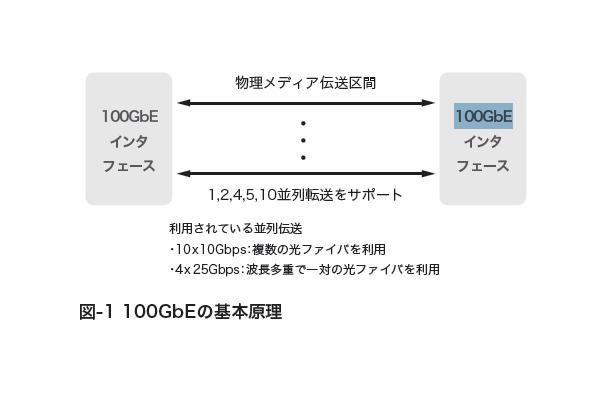 テクニカルレポート】100ギガビットイーサネットについて(前編)……IIR ...