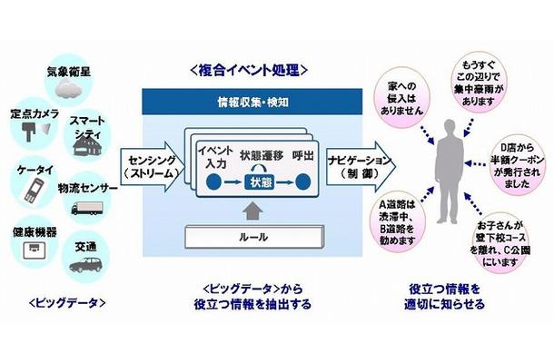 富士通、ビッグデータの負荷増減に素速く対応する分散並列型の複合 ...