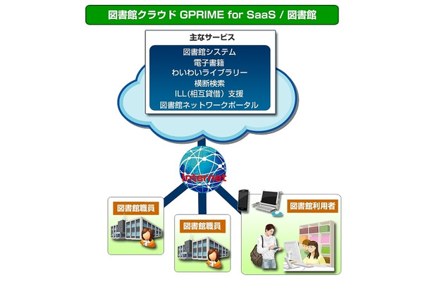 「GPRIME for SaaS/図書館」の概要