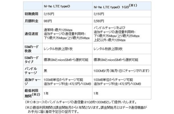 「hi-ho LTE typeD シリーズ」のサービス概要