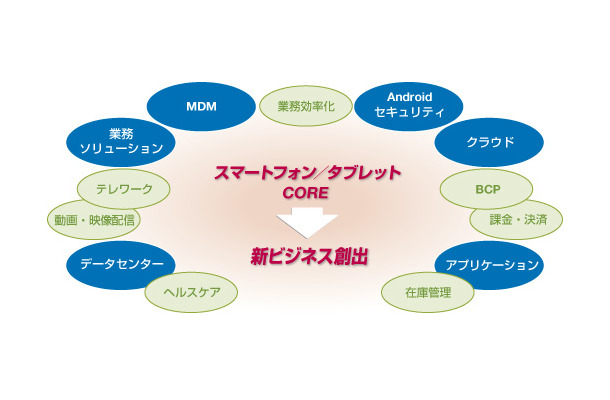 【Wireless Japan 2012】開幕……ワイヤレス&モバイルで新産業創出
