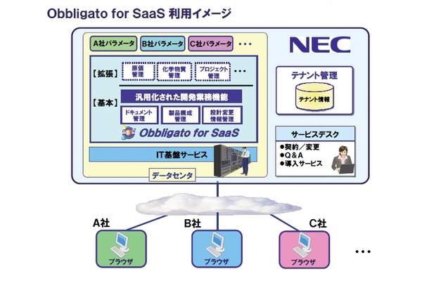 Obbligato for SaaS利用イメージ