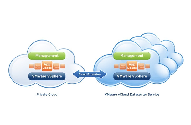 「VMware vCloud Datacenter Services」のイメージ