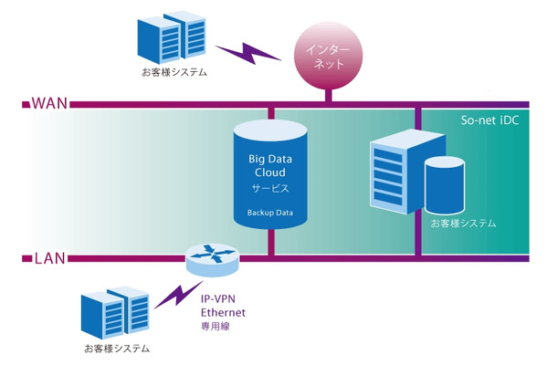 Big Data Cloudの概要