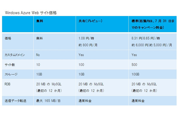 Windows Azure Webサイト価格