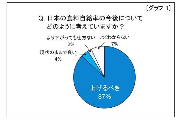 自給 率 食料 日本 食料自給率とは?日本の食料自給率の現状と課題を徹底解説|政治ドットコム